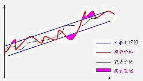 股指期货的四大套利交易类型